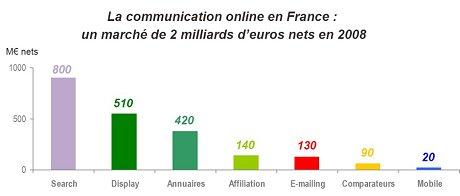 chiffres-cles-publicite-internet-20081